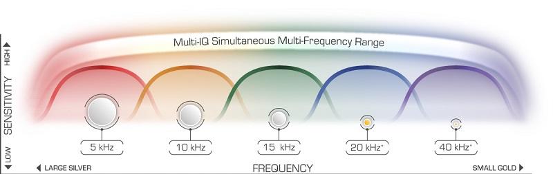 choix des fréquences sur Equinox 800 (multifréquences )